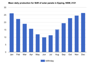 Average per day production for 5 kW system solar panels in Epping 2121, Sydney