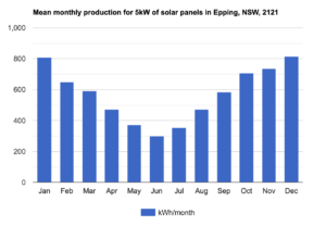 Average per month production for 5 kW system solar panels in Epping 2121 Sydney